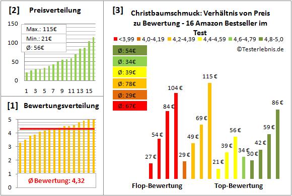 christbaumschmuck Test Bewertung