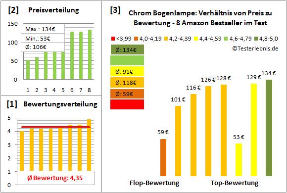 chrom-bogenlampe Test Bewertung