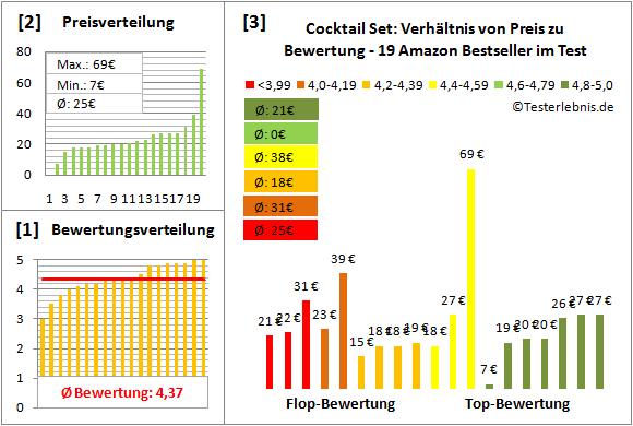 cocktail-set Test Bewertung