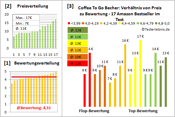 coffee-to-go-becher Test Bewertung