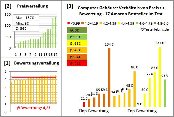 computer-gehaeuse Test Bewertung