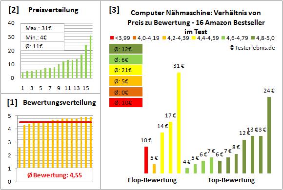 computer-naehmaschine Test Bewertung