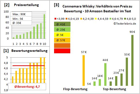 connemara-whisky Test Bewertung