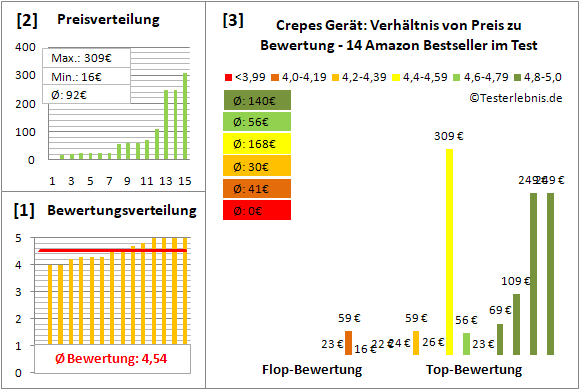 crepes-geraet Test Bewertung