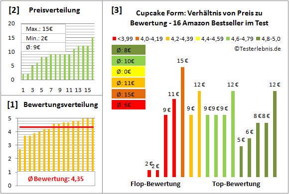 cupcake-form Test Bewertung