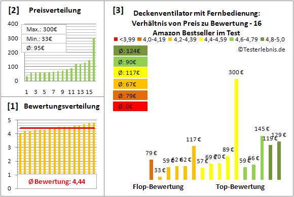 deckenventilator-mit-fernbedienung Test Bewertung