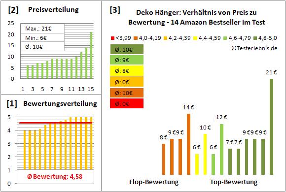 deko-haenger Test Bewertung