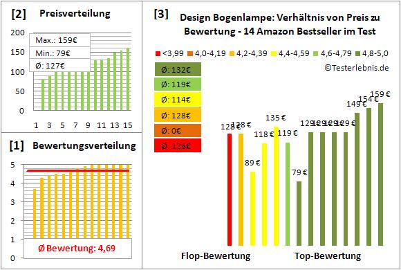 design-bogenlampe Test Bewertung
