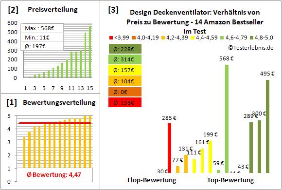 design-deckenventilator Test Bewertung