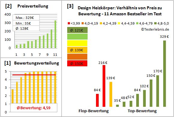 design-heizkoerper Test Bewertung