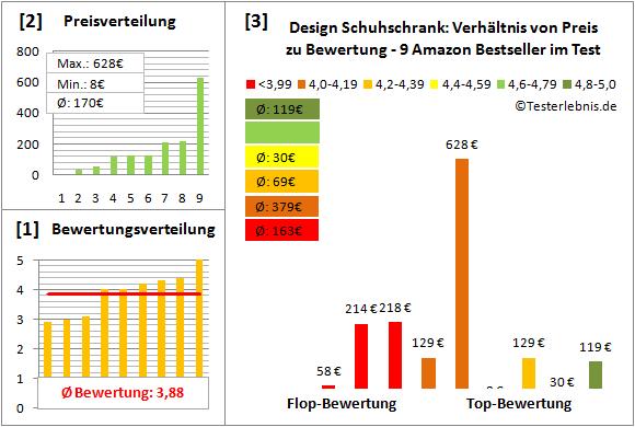 design-schuhschrank Test Bewertung