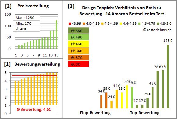 design-teppich Test Bewertung