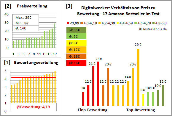 digitalwecker Test Bewertung