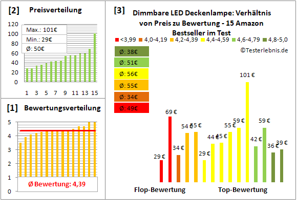 dimmbare-led-deckenlampe Test Bewertung
