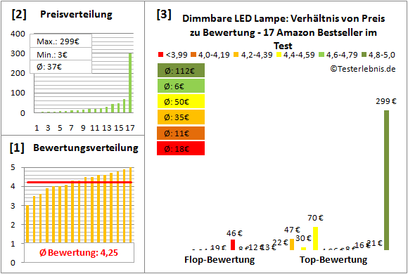 dimmbare-led-lampe Test Bewertung