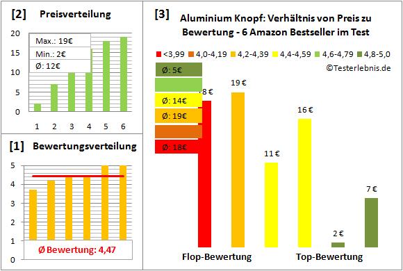 aluminium-knopf Test Bewertung