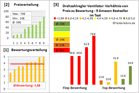 drehzahlregler-ventilator Test Bewertung