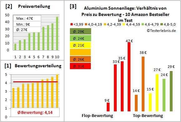 aluminium-sonnenliege Test Bewertung