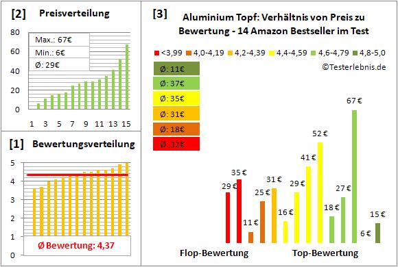 aluminium-topf Test Bewertung