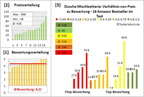 dusche-mischbatterie Test Bewertung
