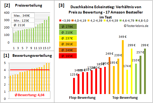 duschkabine-eckeinstieg Test Bewertung