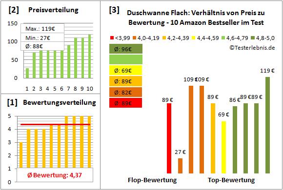 Duschwanne Flach: Test der Bewertung & Bestseller Kosten | {Duschwanne flach preis 71}